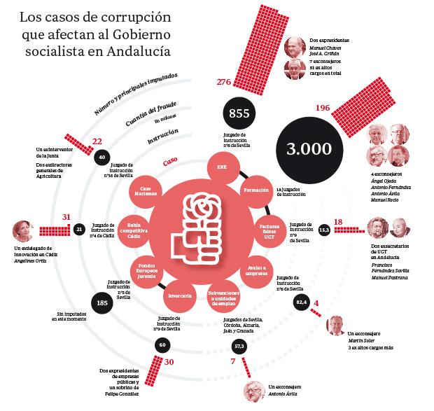corrupcion-casos-andalucia--620x587