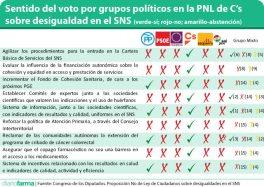 Sentido-del-voto-por-grupos-políticos-en-la-PNL-de-C%u2019s-en-cada-apartado-de-la-PNL-verde-sí-rojo-no-03-680x484